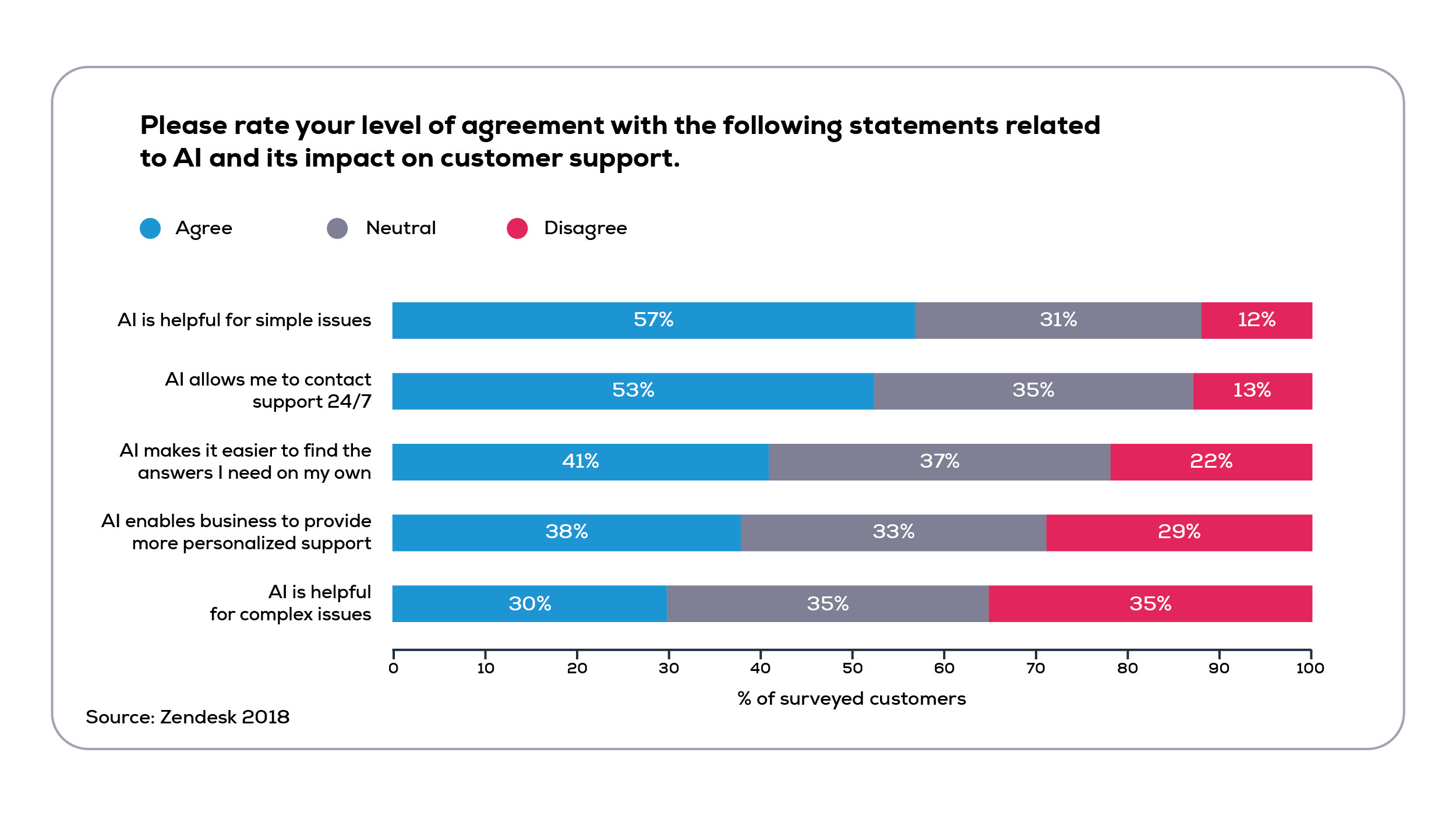 Consumers' perception of AI benefits in customer service