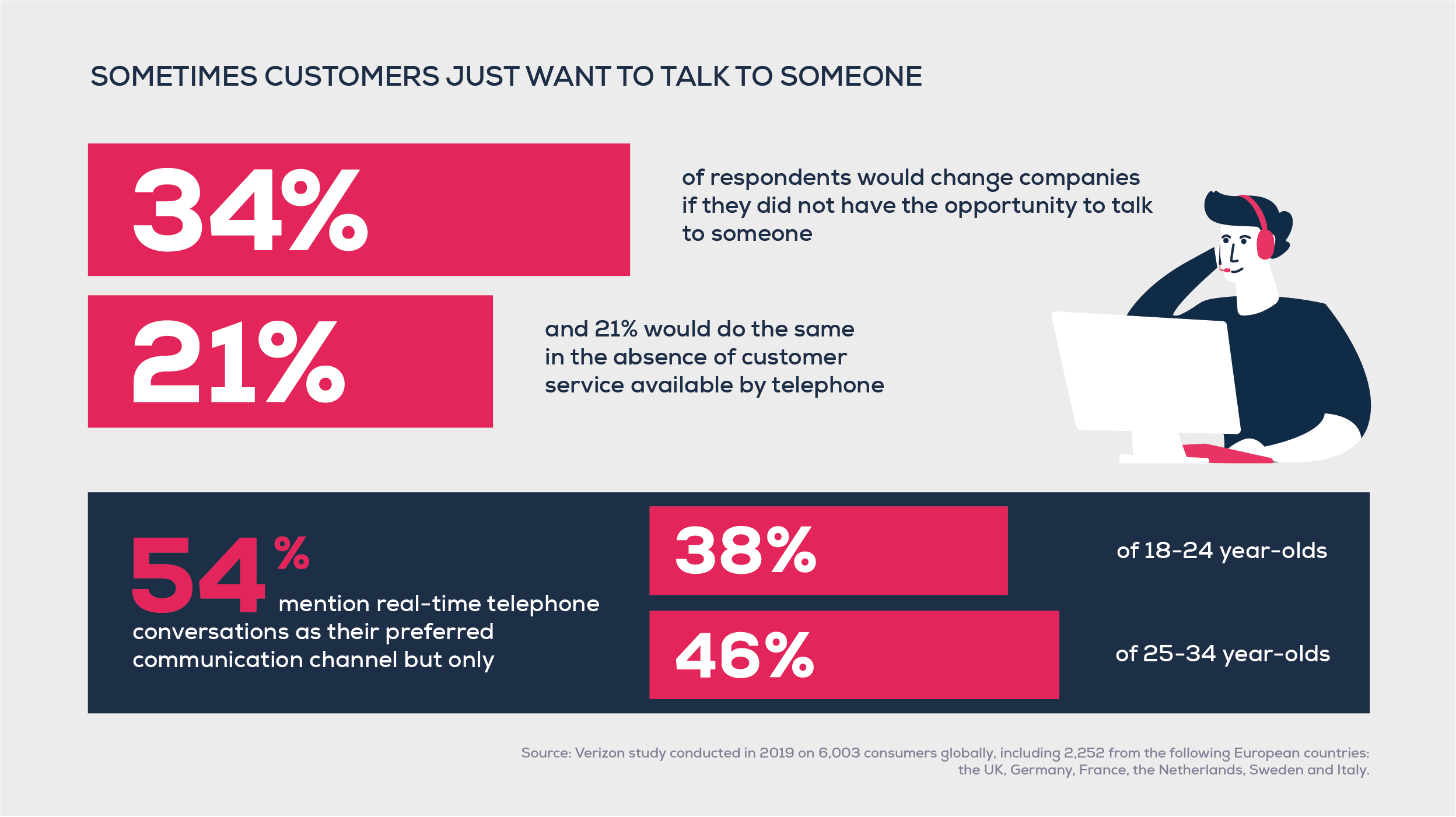 Verizon study - Customers just want to talk to someone