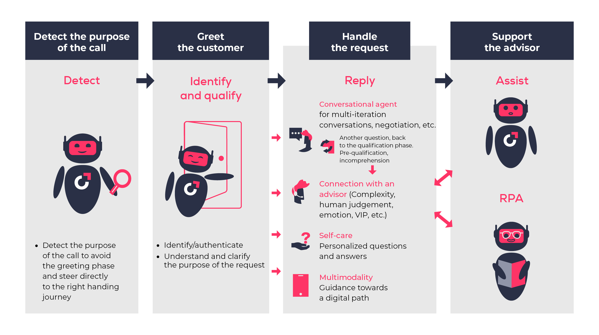 automation systems to support phone-based customer journey