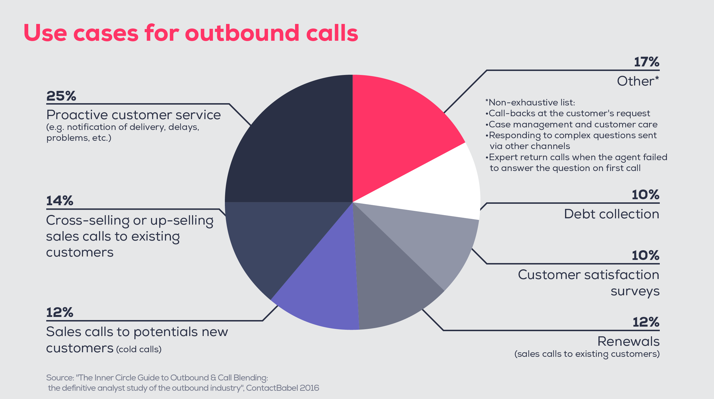 Outbound calls use cases